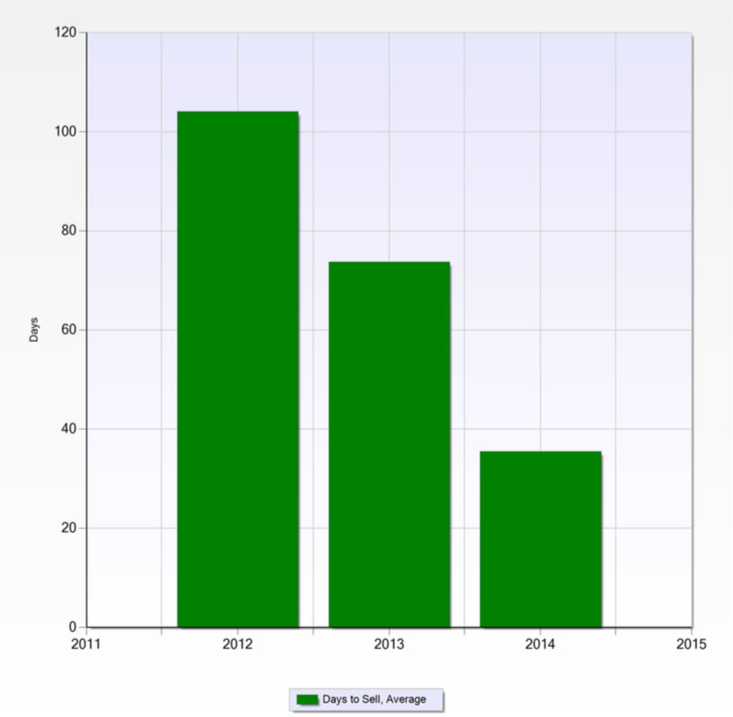 Days to sell in West Kessler over the last 3 years.