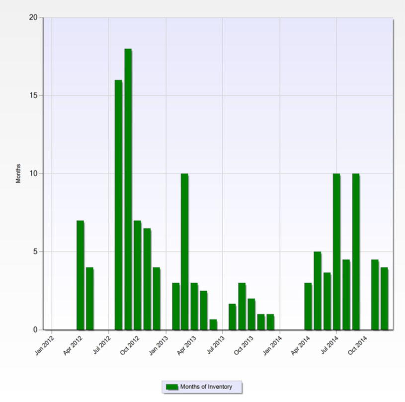 Inventory of homes for sale in West Kessler over the last 3 years.