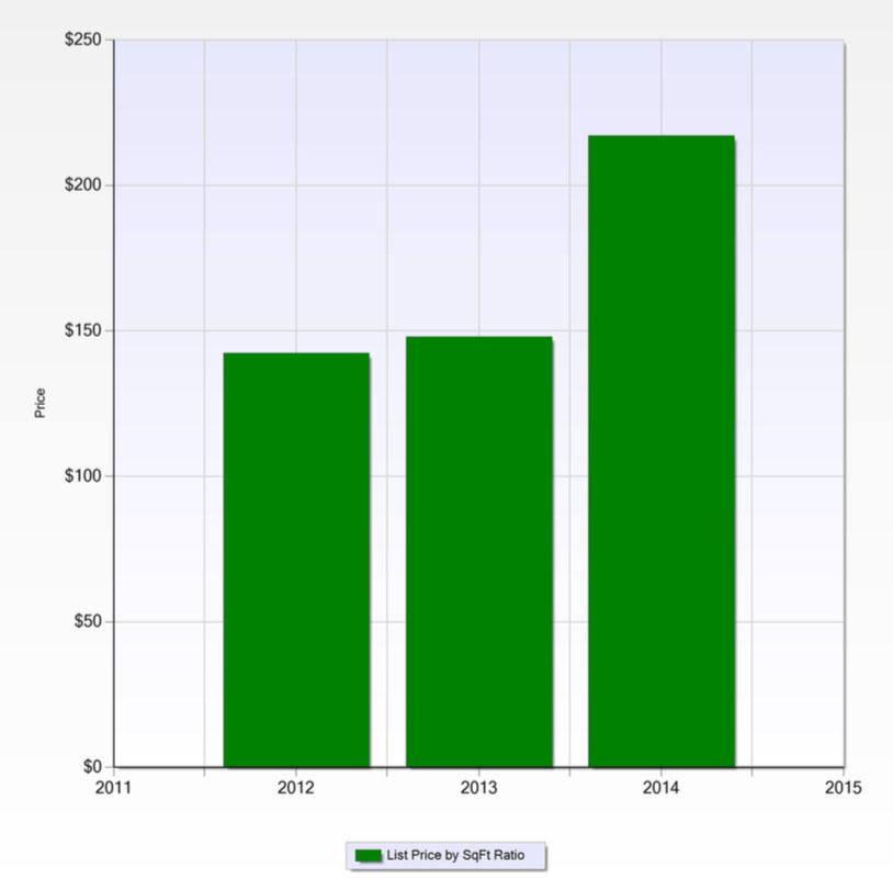Median price per sq ft of homes sold in West Kessler over the last 3 years.