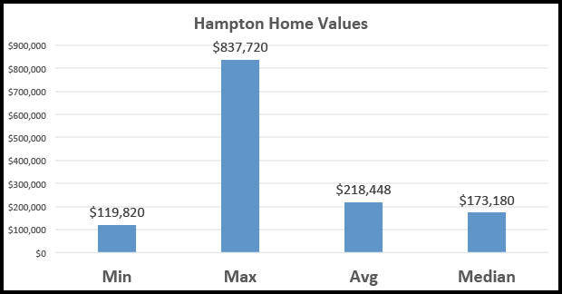 Hampton home values are comparable to other West Kessler properties.