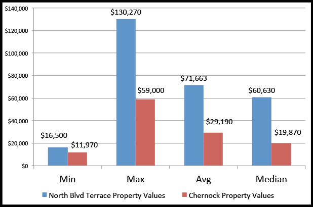 Chernock's properties are the lowest valued on North Boulevard Terrace.
